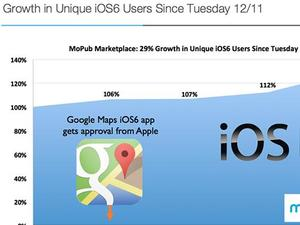 Google Maps Launch for iOS Triggers Weekend Surge in iOS 6 Updates