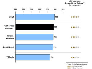 AT&T and Boost Rank Highest for Customer Satisfaction With JD Power