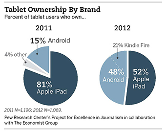 Tablet Ownership by Brand1