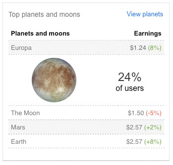 AdSense for Planets and Moons